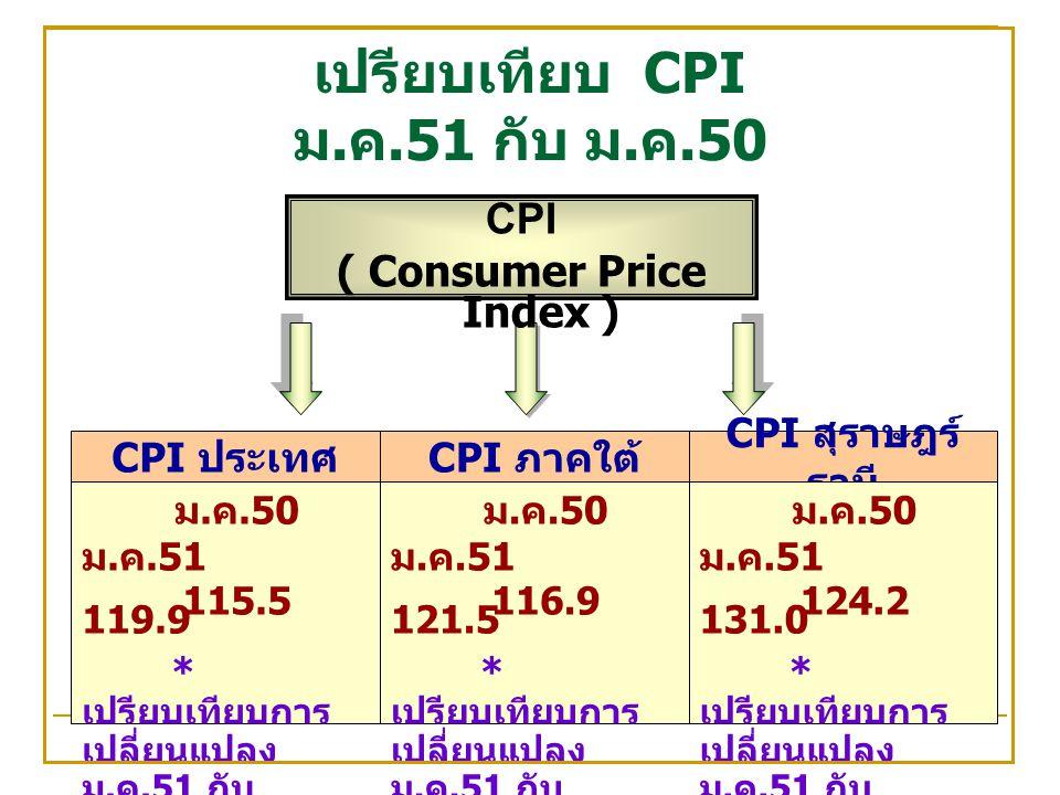 เปรียบเทียบ CPI ม. ค.51 กับ ม. ค.50 CPI ประเทศ CPI ภาคใต้ CPI สุราษฎร์ ธานี ม.