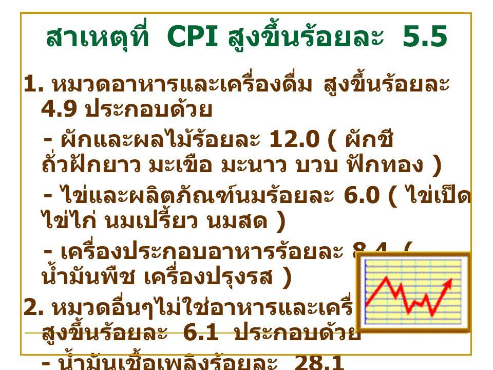 สาเหตุที่ CPI สูงขึ้นร้อยละ 5.5 1.