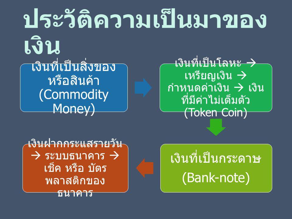 ประวัติความเป็นมาของ เงิน เงินที่เป็นสิ่งของ หรือสินค้า (Commodity Money) เงินที่เป็นโลหะ  เหรียญเงิน  กำหนดค่าเงิน  เงิน ที่มีค่าไม่เต็มตัว (Token Coin) เงินที่เป็นกระดาษ (Bank-note) เงินฝากกระแสรายวัน  ระบบธนาคาร  เช็ค หรือ บัตร พลาสติกของ ธนาคาร