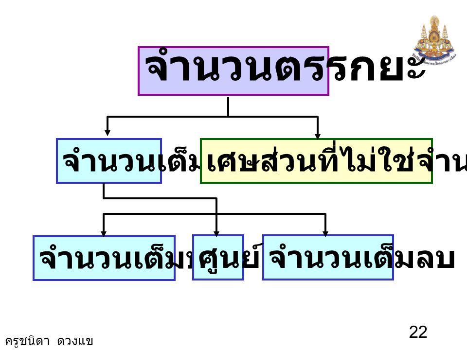 ครูชนิดา ดวงแข 21 9. มีจำนวนตรรกยะลบที่น้อยที่สุด หรือไม่ ไม่มี -4 -3 -2 -1 0 1 2 3 4 -2 2 1 1 4