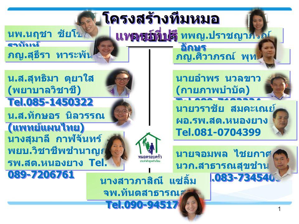 รูปแบบการจัดระบบหมอครอบครัว 2 หมอครอบครัวหมู่บ้านรับผิดชอบจำนวนประชากรจำนวน นสค.