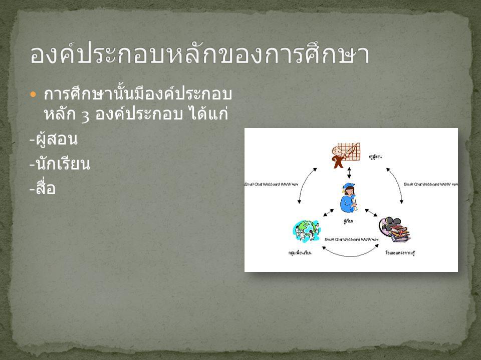 การจัดการศึกษาของ ประเทศไทยมีวิวัฒนาการ มาตั้งแต่สมัยโบราณ เรื่อยมาจนถึงปัจจุบัน ด้วย ความเชื่อที่ว่าการศึกษา ช่วยกำหนดทิศทางของ ชาติ เพื่อพัฒนาคนไทยใ