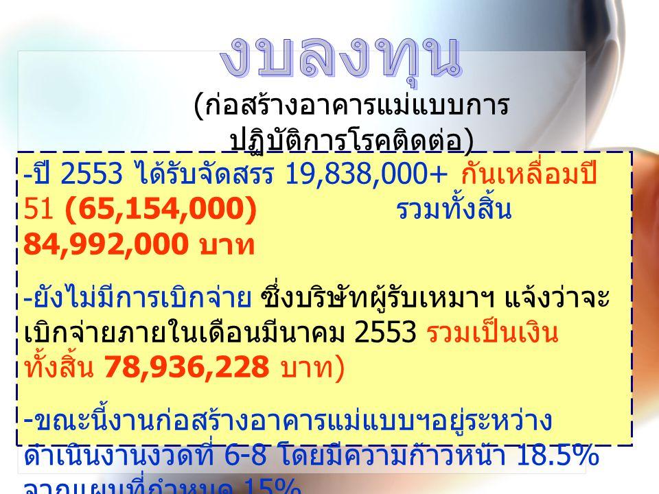 - ปี 2553 ได้รับจัดสรร 19,838,000+ กันเหลื่อมปี 51 (65,154,000) รวมทั้งสิ้น 84,992,000 บาท - ยังไม่มีการเบิกจ่าย ซึ่งบริษัทผู้รับเหมาฯ แจ้งว่าจะ เบิกจ่ายภายในเดือนมีนาคม 2553 รวมเป็นเงิน ทั้งสิ้น 78,936,228 บาท ) - ขณะนี้งานก่อสร้างอาคารแม่แบบฯอยู่ระหว่าง ดำเนินงานงวดที่ 6-8 โดยมีความก้าวหน้า 18.5% จากแผนที่กำหนด 15% ( ก่อสร้างอาคารแม่แบบการ ปฏิบัติการโรคติดต่อ )