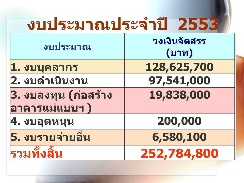 งบประมาณประจำปี 2553 งบประมาณ วงเงินจัดสรร ( บาท ) 1.
