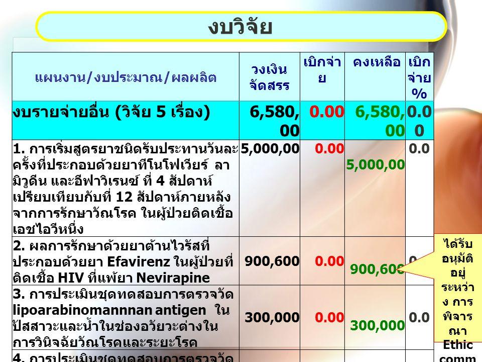 แผนงาน / งบประมาณ / ผลผลิต วงเงิน จัดสรร เบิกจ่า ย คงเหลือเบิก จ่าย % งบรายจ่ายอื่น ( วิจัย 5 เรื่อง ) 6,580, 100 0.006,580, 100 0.0 0 1.