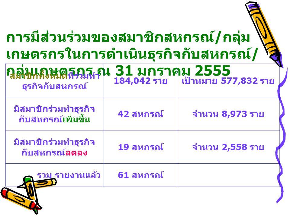 การมีส่วนร่วมของสมาชิกสหกรณ์ / กลุ่ม เกษตรกรในการดำเนินธุรกิจกับสหกรณ์ / กลุ่มเกษตรกร ณ 31 มกราคม 2555 สมาชิกทั้งหมดที่ร่วมทำ ธุรกิจกับสหกรณ์ 184,042 รายเป้าหมาย 577,832 ราย มีสมาชิกร่วมทำธุรกิจ กับสหกรณ์เพิ่มขึ้น 42 สหกรณ์จำนวน 8,973 ราย มีสมาชิกร่วมทำธุรกิจ กับสหกรณ์ลดลง 19 สหกรณ์จำนวน 2,558 ราย รวม รายงานแล้ว 61 สหกรณ์