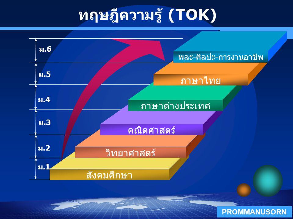 Company Logo www.themegallery.com ทฤษฎีความรู้ (TOK) วิทยาศาสตร์ สังคมศึกษา ม.4 ม.3 ม.2 ม.1 คณิตศาสตร์ ภาษาต่างประเทศ ภาษาไทย พละ - ศิลปะ - การงานอาชี