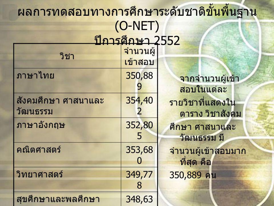 ผลการทดสอบทางการศึกษาระดับชาติขั้นพื้นฐาน (O-NET) ปีการศึกษา 2552 วิชา จำนวนผู้ เข้าสอบ ภาษาไทย 350,88 9 สังคมศึกษา ศาสนาและ วัฒนธรรม 354,40 2 ภาษาอังกฤษ 352,80 5 คณิตศาสตร์ 353,68 0 วิทยาศาสตร์ 349,77 8 สุขศึกษาและพลศึกษา 348,63 4 ศิลปะ 348,63 4 การงานอาชีพและ เทคโนโลยี 348,63 4 จากจำนวนผู้เข้า สอบในแต่ละ รายวิชาที่แสดงใน ตาราง วิชาสังคม ศึกษา ศาสนาและ วัฒนธรรม มี จำนวนผู้เข้าสอบมาก ที่สุด คือ 350,889 คน