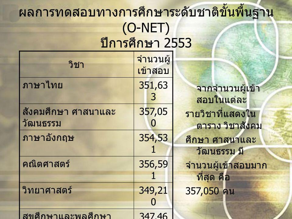 ผลการทดสอบทางการศึกษาระดับชาติขั้นพื้นฐาน (O-NET) ปีการศึกษา 2554 วิชา จำนวนผู้ เข้าสอบ ภาษาไทย 368,22 8 สังคมศึกษา ศาสนาและ วัฒนธรรม 372,66 2 ภาษาอังกฤษ 370,56 1 คณิตศาสตร์ 372,09 4 วิทยาศาสตร์ 366,74 4 สุขศึกษาและพลศึกษา 365,04 5 ศิลปะ 365,04 5 การงานอาชีพและ เทคโนโลยี 365,04 5 จากจำนวนผู้เข้า สอบในแต่ละ รายวิชาที่แสดงใน ตาราง วิชาสังคม ศึกษา ศาสนาและ วัฒนธรรม มี จำนวนผู้เข้าสอบมาก ที่สุด คือ 372,662 คน