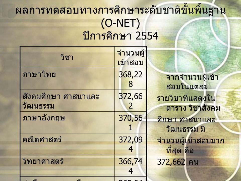 ผลคะแนนเฉลี่ยของการทดสอบระดับชาติขั้น พื้นฐาน (O-NET) ปีการศึกษา 2552 จากกราฟแสดงคะแนน เฉลี่ย คะแนน เฉลี่ยในทั้งหมด 8 รายวิชา วิชาที่มีคะแนน สูงที่สุด คือ วิชาภาษไทยมี คะแนนเฉลี่ย 46.47 คะแนน ซึ่งคิดเป็น ร้อยละ 16.59 และวิชาที่มีคะแนนเฉลี่ย ต่ำที่สุด คือ วิชาภา อังกฤษมีคะแนนเฉลี่ย 23.98 คะแนน ซึ่งคิด เป็นร้อยละ 8.56