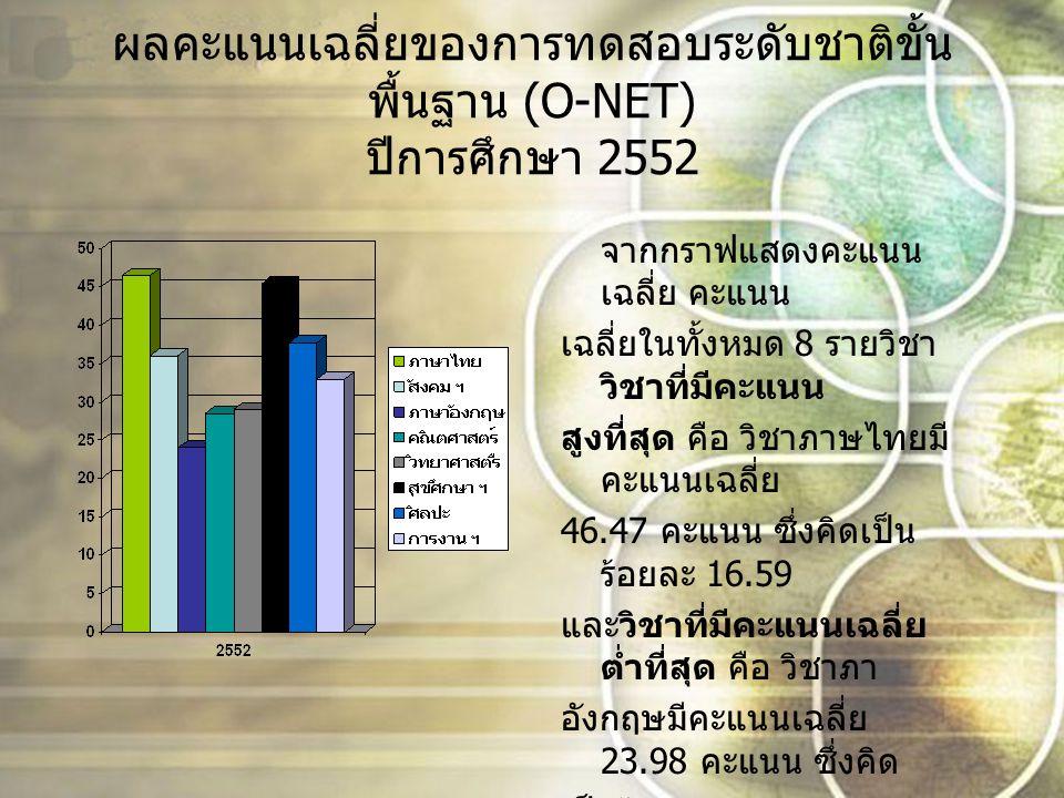ผลคะแนนเฉลี่ยของการทดสอบระดับชาติขั้น พื้นฐาน (O-NET) ปีการศึกษา 2553 จากกราฟแสดงคะแนน เฉลี่ย คะแนน เฉลี่ยในทั้งหมด 8 รายวิชา วิชาที่มีคะแนน สูงที่สุด คือ วิชาสุขศึกษา และพลศึกษามี คะแนนเฉลี่ย 62.86 คะแนน ซึ่งคิดเป็น ร้อยละ 21.42 และวิชาที่มี คะแนนเฉลี่ยต่ำ ที่สุด คือ วิชาคณิตศาสตร์มี คะแนนเฉลี่ย 14.99 คะแนน ซึ่งคิดเป็น ร้อยละ 5.1