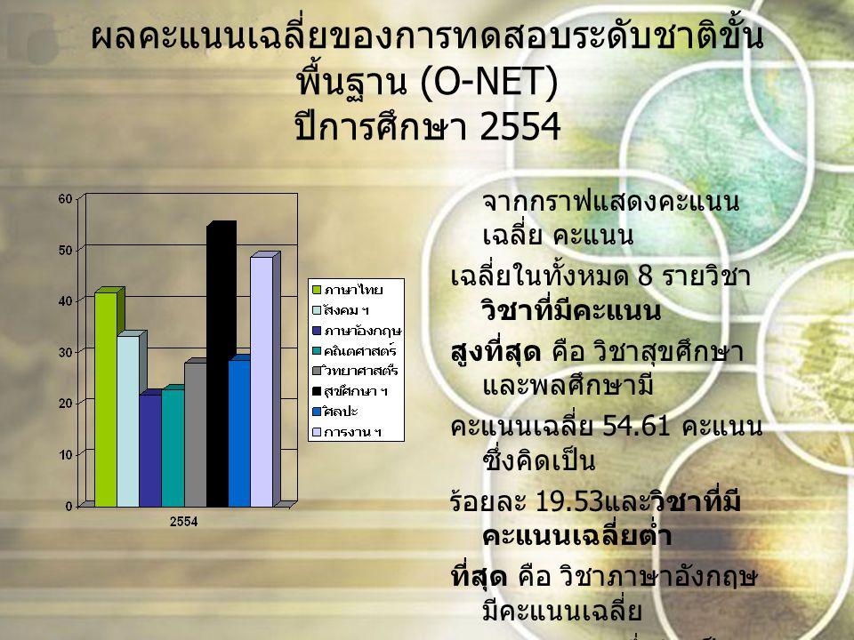 ผลคะแนนเฉลี่ยของการทดสอบระดับชาติขั้น พื้นฐาน (O-NET) ปีการศึกษา 2554 จากกราฟแสดงคะแนน เฉลี่ย คะแนน เฉลี่ยในทั้งหมด 8 รายวิชา วิชาที่มีคะแนน สูงที่สุด คือ วิชาสุขศึกษา และพลศึกษามี คะแนนเฉลี่ย 54.61 คะแนน ซึ่งคิดเป็น ร้อยละ 19.53 และวิชาที่มี คะแนนเฉลี่ยต่ำ ที่สุด คือ วิชาภาษาอังกฤษ มีคะแนนเฉลี่ย 21.80 คะแนน ซึ่งคิดเป็น ร้อยละ 7.79