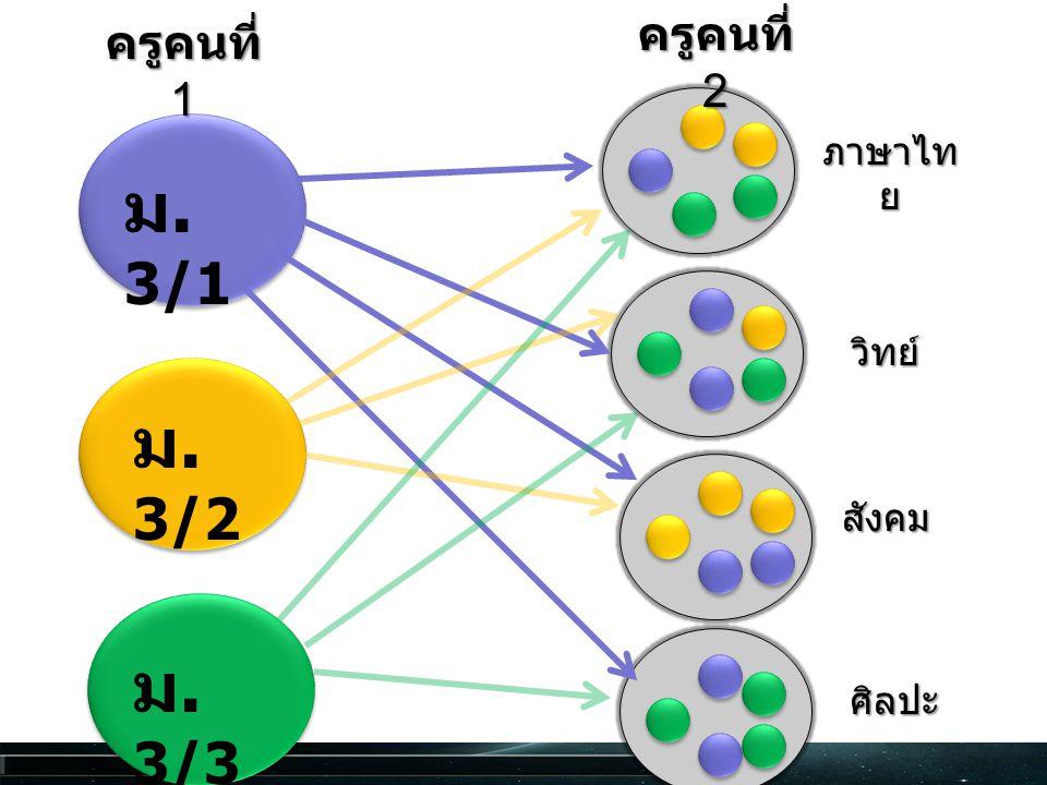 มม / ฝ / ม. 3/1 ม. 3/2 ม. 3/3 ครูคนที่ 1 ครูคนที่ 2 ภาษาไท ย วิทย์ สังคม ศิลปะ