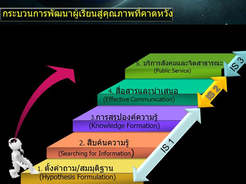กระบวนการพัฒนาผู้เรียนสู่คุณภาพที่คาดหวัง 1. ตั้งคำถาม/สมมุติฐาน (Hypothesis Formulation) 2. สืบค้นความรู้ (Searching for Information ) 4. สื่อสารและน