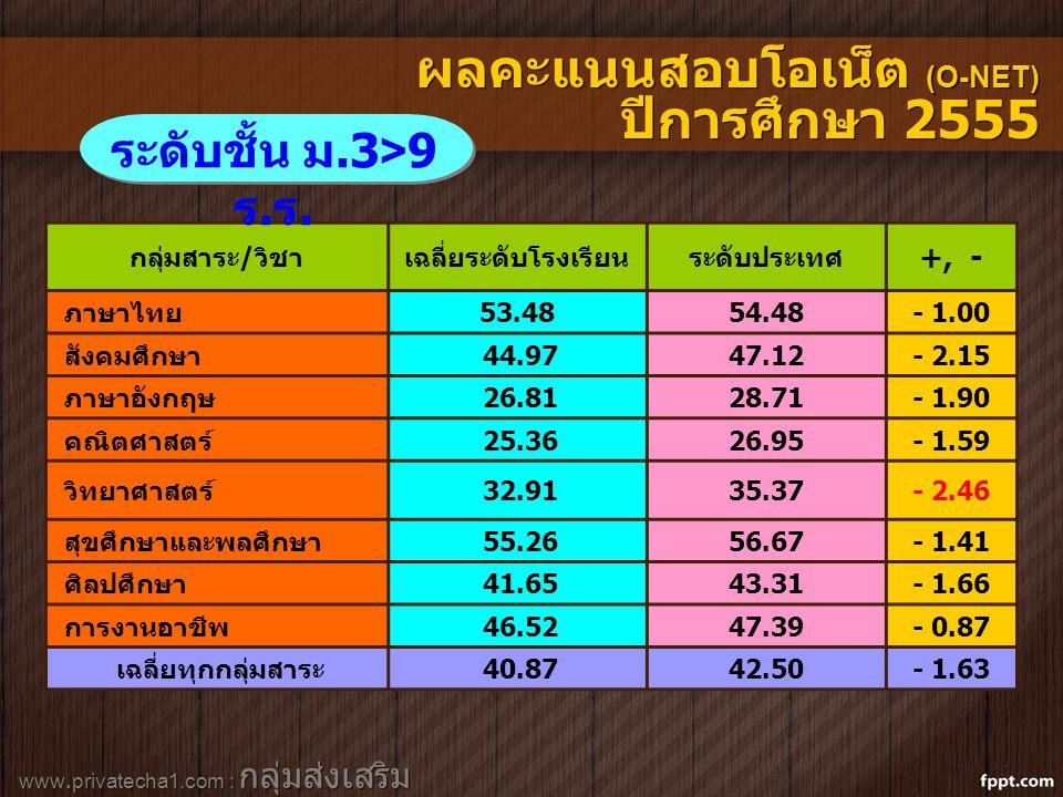 www.privatecha1.com : กลุ่มส่งเสริม สถานศึกษาเอกชน กลุ่มสาระ/วิชาเฉลี่ยระดับโรงเรียนระดับประเทศ +, - ภาษาไทย53.4854.48- 1.00 สังคมศึกษา 44.9747.12- 2.15 ภาษาอังกฤษ 26.8128.71- 1.90 คณิตศาสตร์ 25.3626.95- 1.59 วิทยาศาสตร์ 32.9135.37- 2.46 สุขศึกษาและพลศึกษา 55.2656.67- 1.41 ศิลปศึกษา 41.6543.31- 1.66 การงานอาชีพ 46.5247.39- 0.87 เฉลี่ยทุกกลุ่มสาระ 40.8742.50- 1.63 ระดับชั้น ม.3>9 ร.