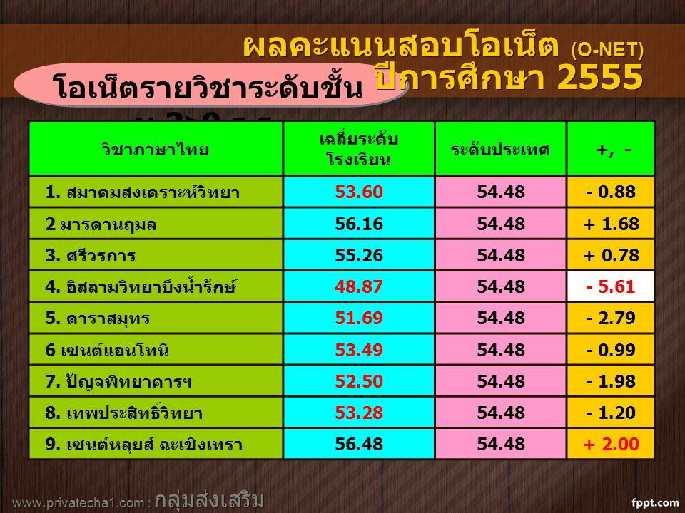 www.privatecha1.com : กลุ่มส่งเสริม สถานศึกษาเอกชน โอเน็ตรายวิชาระดับชั้น ม.3>9 ร. ร. ผลคะแนนสอบโอเน็ต (O-NET) ปีการศึกษา 2555 วิชาภาษาไทย เฉลี่ยระดับ