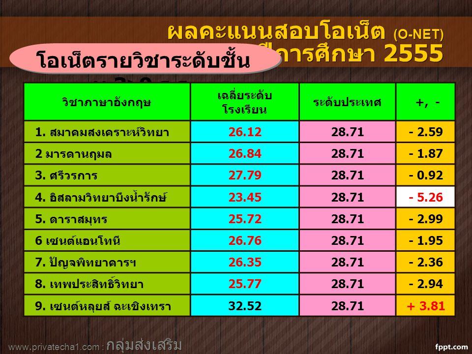 www.privatecha1.com : กลุ่มส่งเสริม สถานศึกษาเอกชน ผลคะแนนสอบโอเน็ต (O-NET) ปีการศึกษา 2555 โอเน็ตรายวิชาระดับชั้น ม.3>9 ร.