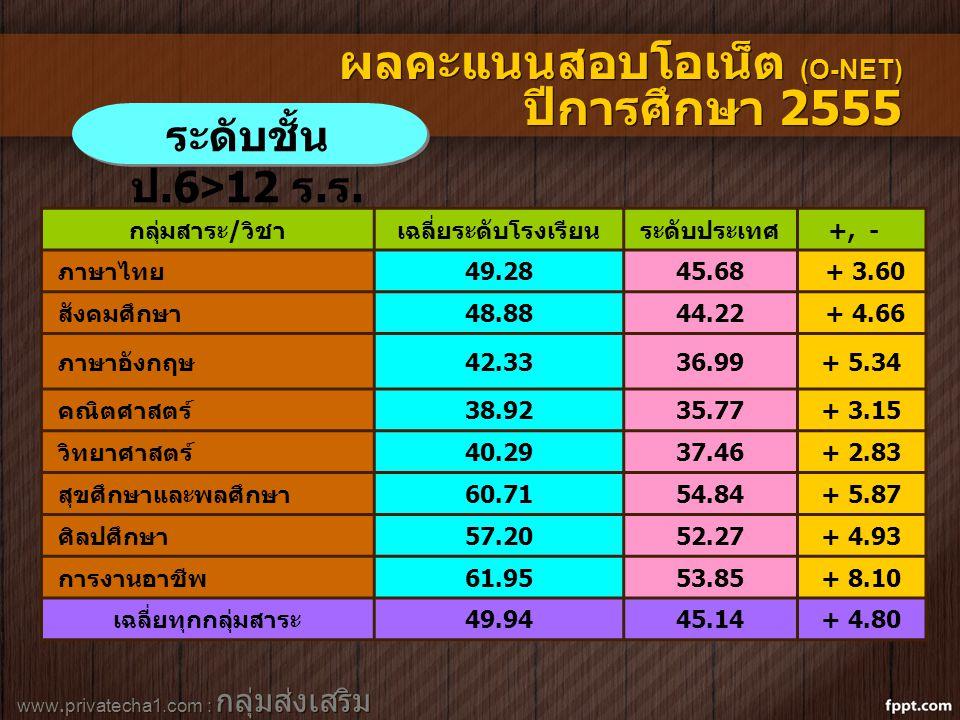 www.privatecha1.com : กลุ่มส่งเสริม สถานศึกษาเอกชน ระดับชั้น ป.6>12 ร. ร. ผลคะแนนสอบโอเน็ต (O-NET) ปีการศึกษา 2555 กลุ่มสาระ/วิชาเฉลี่ยระดับโรงเรียนระ