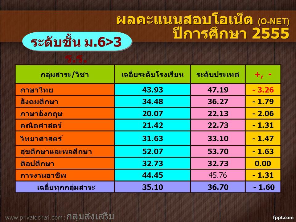 www.privatecha1.com : กลุ่มส่งเสริม สถานศึกษาเอกชน กลุ่มสาระ/วิชาเฉลี่ยระดับโรงเรียนระดับประเทศ +, - ภาษาไทย43.9347.19- 3.26 สังคมศึกษา34.4836.27- 1.79 ภาษาอังกฤษ20.0722.13- 2.06 คณิตศาสตร์21.4222.73- 1.31 วิทยาศาสตร์31.6333.10- 1.47 สุขศึกษาและพลศึกษา52.0753.70- 1.63 ศิลปศึกษา32.73 0.00 การงานอาชีพ44.4545.76- 1.31 เฉลี่ยทุกกลุ่มสาระ35.1036.70 - 1.60 ระดับชั้น ม.6>3 ร.