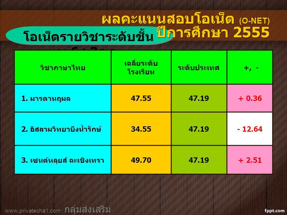 www.privatecha1.com : กลุ่มส่งเสริม สถานศึกษาเอกชน โอเน็ตรายวิชาระดับชั้น ม.6 >3 ร.