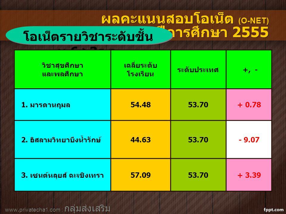 www.privatecha1.com : กลุ่มส่งเสริม สถานศึกษาเอกชน ผลคะแนนสอบโอเน็ต (O-NET) ปีการศึกษา 2555 โอเน็ตรายวิชาระดับชั้น ม.6 >3 ร.