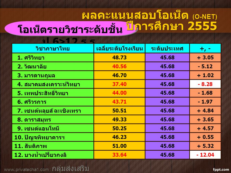 www.privatecha1.com : กลุ่มส่งเสริม สถานศึกษาเอกชน โอเน็ตรายวิชาระดับชั้น ป.6>12 ร. ร. ผลคะแนนสอบโอเน็ต (O-NET) ปีการศึกษา 2555 วิชาภาษาไทยเฉลี่ยระดับ