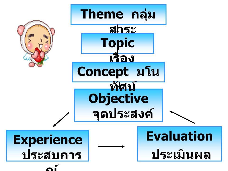 Theme กลุ่ม สาระ Topic เรื่อง Objective จุดประสงค์ Concept มโน ทัศน์ Experience ประสบการ ณ์ Evaluation ประเมินผล
