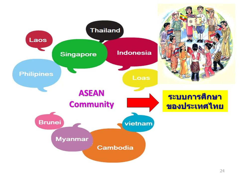 ASEAN Community ระบบการศึกษา ของประเทศไทย 24