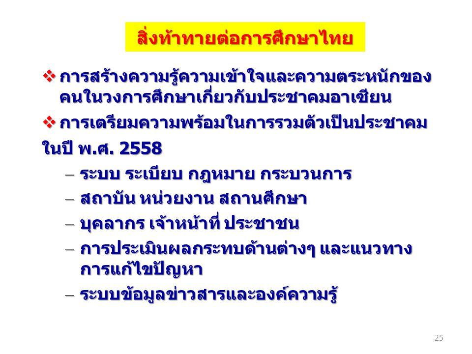สิ่งท้าทายต่อการศึกษาไทย  การสร้างความรู้ความเข้าใจและความตระหนักของ คนในวงการศึกษาเกี่ยวกับประชาคมอาเซียน  การเตรียมความพร้อมในการรวมตัวเป็นประชาคม
