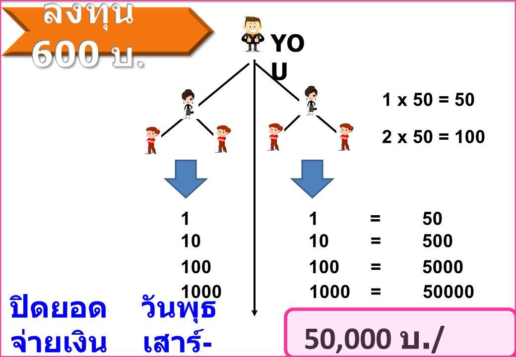 YO U 1 x 50 = 50 2 x 50 = 100 1 1 = 50 10 10 = 500 100 100 = 5000 1000 1000 = 50000 50,000 บ./ สัปดาห์ ปิดยอด วันพุธ จ่ายเงิน เสาร์ - อาทิตย์