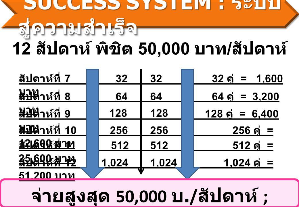 12 สัปดาห์ พิชิต 50,000 บาท / สัปดาห์ สัปดาห์ที่ 732 คู่ = 1,600 บาท สัปดาห์ที่ 864 คู่ = 3,200 บาท สัปดาห์ที่ 9 128 คู่ = 6,400 บาท สัปดาห์ที่ 10 256