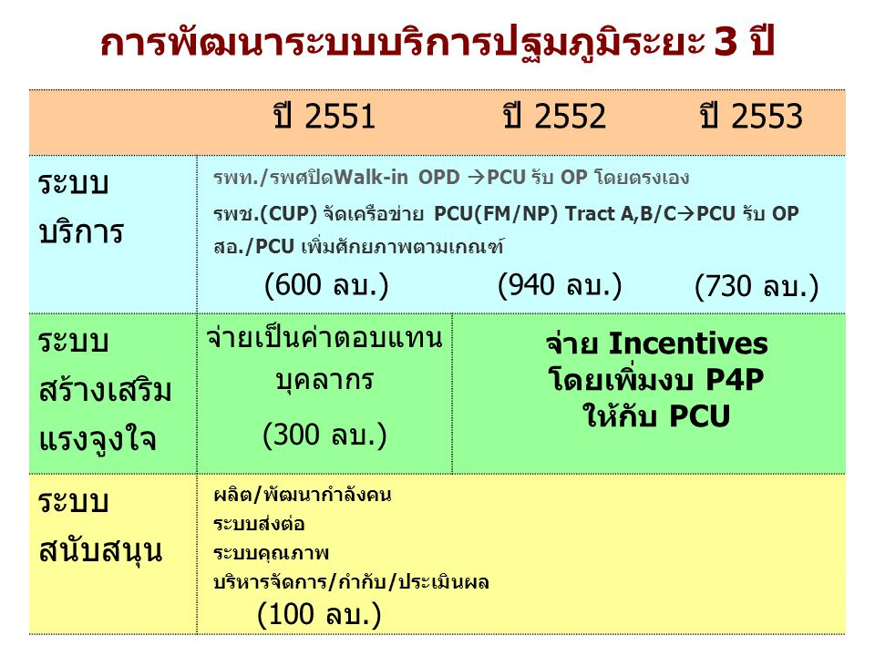 การพัฒนาระบบบริการปฐมภูมิระยะ 3 ปี ปี 2551ปี 2552ปี 2553 ระบบ บริการ ระบบ สร้างเสริม แรงจูงใจ จ่ายเป็นค่าตอบแทน บุคลากร (300 ลบ.) ระบบ สนับสนุน จ่าย Incentives โดยเพิ่มงบ P4P ให้กับ PCU (600 ลบ.)(940 ลบ.) (730 ลบ.) รพท./รพศปิดWalk-in OPD  PCU รับ OP โดยตรงเอง รพช.(CUP) จัดเครือข่าย PCU(FM/NP) Tract A,B/C  PCU รับ OP ระบบส่งต่อ ผลิต/พัฒนากำลังคน ระบบคุณภาพ บริหารจัดการ/กำกับ/ประเมินผล สอ./PCU เพิ่มศักยภาพตามเกณฑ์ (100 ลบ.)