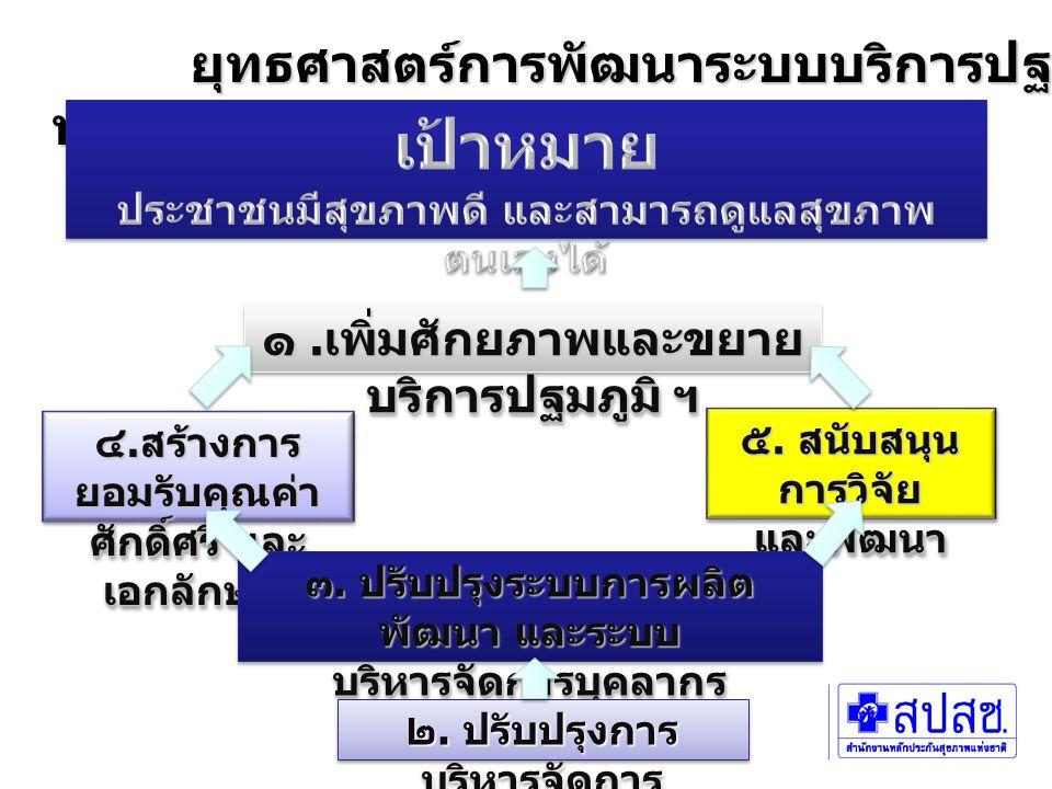 ยุทธศาสตร์การพัฒนาระบบบริการปฐมภูมิ พ. ศ. ๒๕๕๐ - ๒๕๕๔ ยุทธศาสตร์การพัฒนาระบบบริการปฐมภูมิ พ. ศ. ๒๕๕๐ - ๒๕๕๔ ๑. เพิ่มศักยภาพและขยาย บริการปฐมภูมิ ฯ ๔.