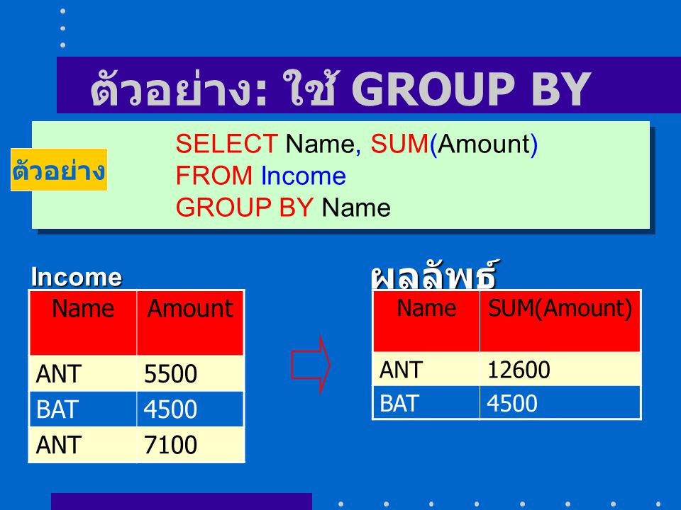 ตัวอย่าง : ใช้ GROUP BY SELECT Name, SUM(Amount) FROM Income GROUP BY Name SELECT Name, SUM(Amount) FROM Income GROUP BY Name ตัวอย่าง NameAmount ANT5