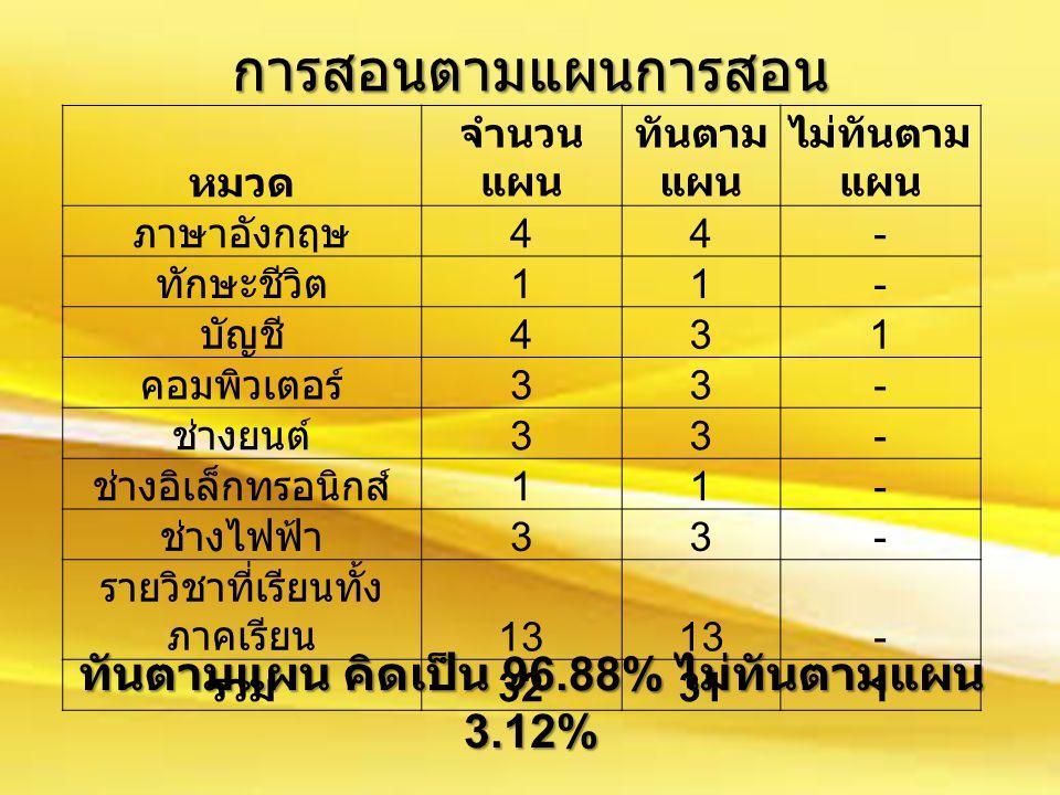 การสอนตามแผนการสอน หมวด จำนวน แผน ทันตาม แผน ไม่ทันตาม แผน ภาษาอังกฤษ 44- ทักษะชีวิต 11- บัญชี 431 คอมพิวเตอร์ 33- ช่างยนต์ 33- ช่างอิเล็กทรอนิกส์ 11- ช่างไฟฟ้า 33- รายวิชาที่เรียนทั้ง ภาคเรียน 13 - รวม 3231311 ทันตามแผน คิดเป็น 96.88% ไม่ทันตามแผน 3.12%