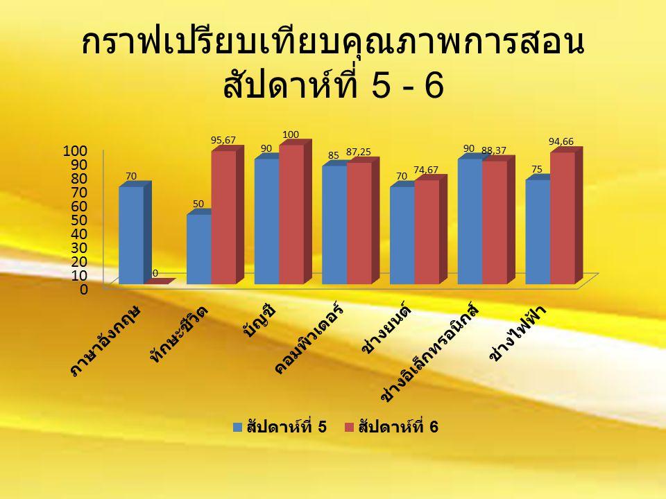 กราฟเปรียบเทียบคุณภาพการสอน สัปดาห์ที่ 5 - 6