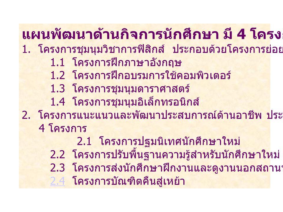 แผนพัฒนาด้านกิจการนักศึกษา มี 4 โครงการ ( 13 โครงการย่อย ) 1.