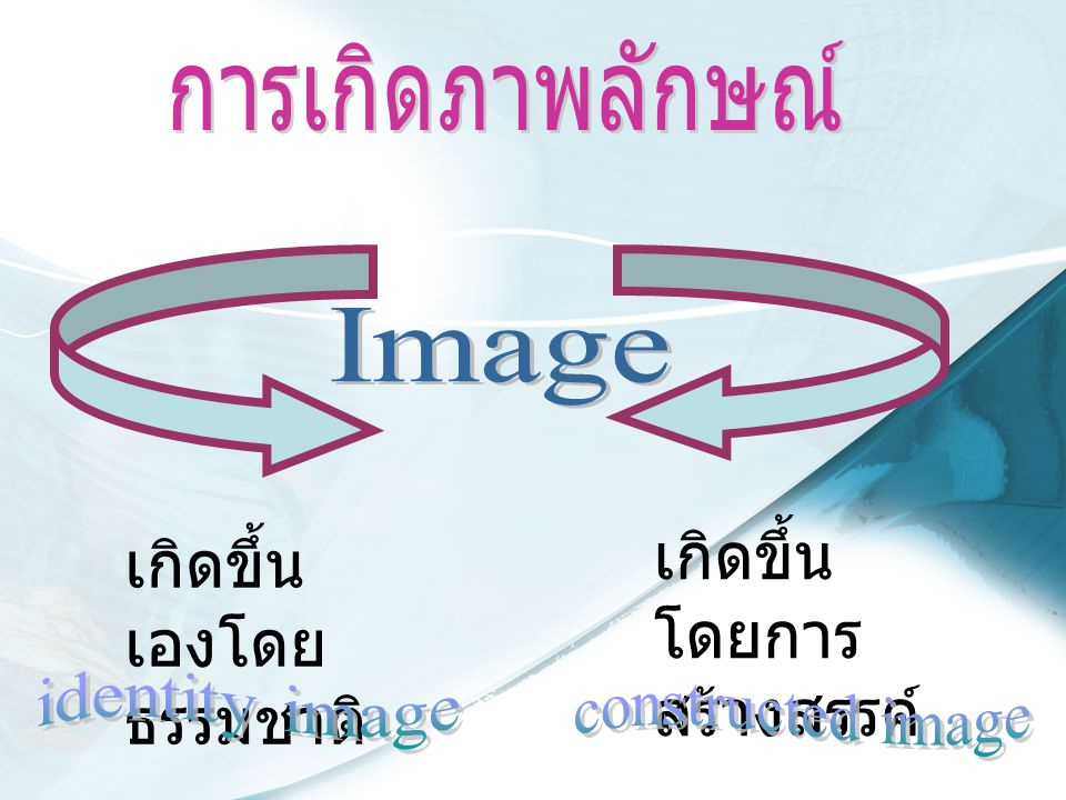  Corporate Image  Industrial Image  Product / Service Image  Brand Image  Personal Image