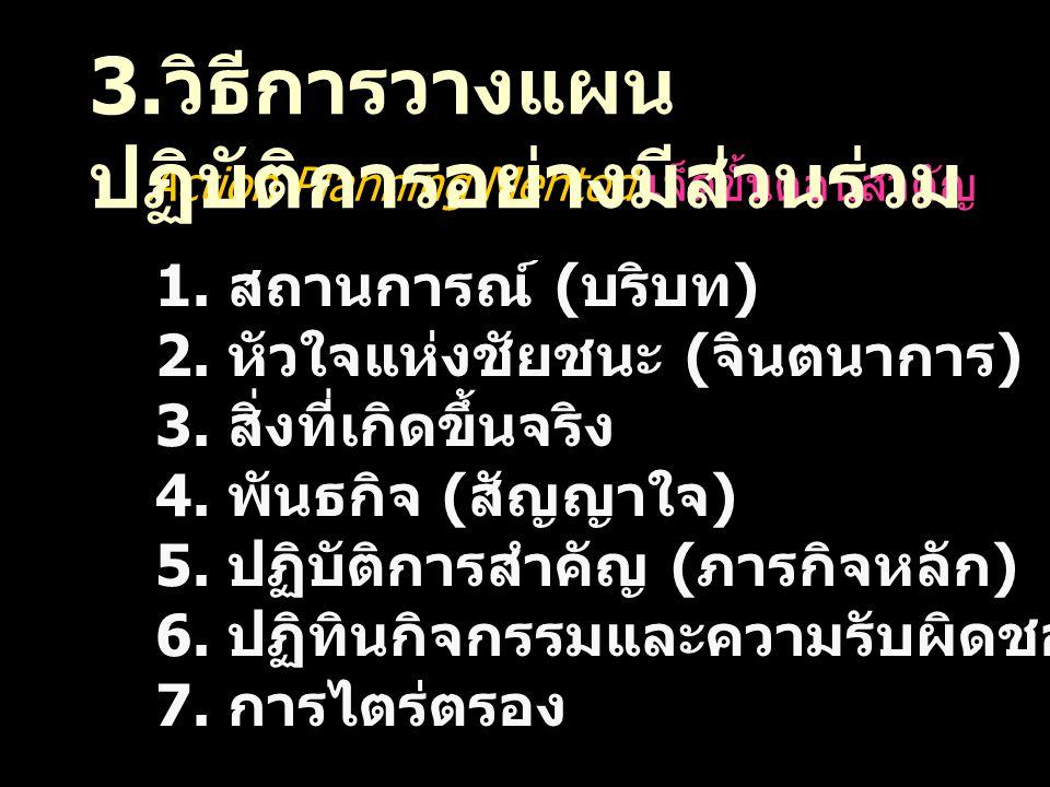 Action Planning Mehtod เจ็ดขั้นตอนสำคัญ 1. สถานการณ์ ( บริบท ) 2. หัวใจแห่งชัยชนะ ( จินตนาการ ) 3. สิ่งที่เกิดขึ้นจริง 4. พันธกิจ ( สัญญาใจ ) 5. ปฏิบั