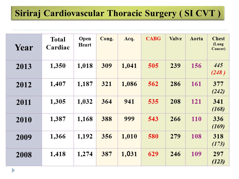 Cardiac Surgery in Thailand (2008 - 2013) Hospital200820092010201120122013CABG (2013) Siriraj1,4181,3661,3871,3051,4071,350505 CDI1,1101,1991,0759481,