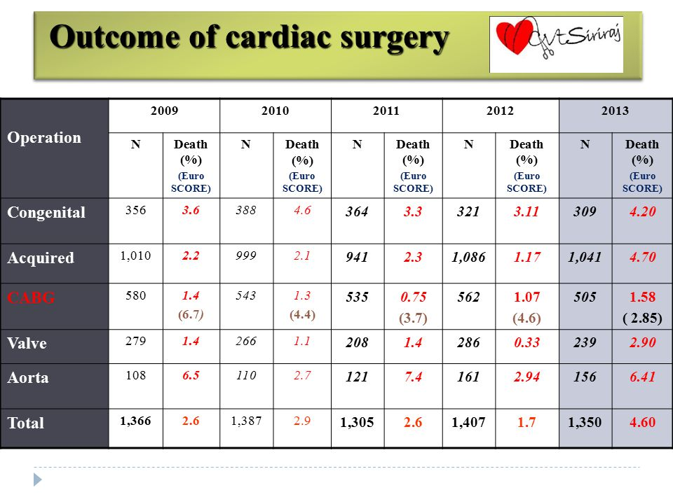 Year Total Cardiac Open Heart Cong.Acq.CABGValveAortaChest (Lung Cancer) 2013 1,3501,0183091,041505239156 445 (248 ) 2012 1,4071,1873211,0865622861613