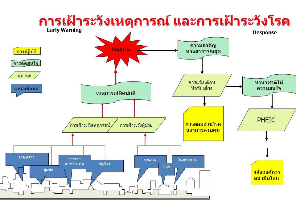 การเฝ้าระวังเหตุการณ์ และการเฝ้าระวังโรค ชุมชน ข่าวจาก ต่างประเทศ เกษตรกร ปศุสัตว์ รพ.สต. Lab โรงพยาบาล การเฝ้าระวังเหตุการณ์การเฝ้าระวังผู้ป่วย สัญญา