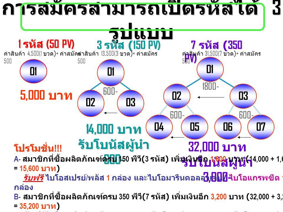 การสมัครสามารถเปิดรหัสได้ 3 รูปแบบ 01 0203 01 0203 04050607 1 รหัส (50 PV) 1 รหัส (50 PV) 5,000 บาท 3 รหัส (150 PV) 3 รหัส (150 PV) 14,000 บาท รับโบนัสผู้นำ 600- 7 รหัส (350 PV) 7 รหัส (350 PV) 32,000 บาท รับโบนัสผู้นำ 3,000- 600- 1800- 600- ค่าสินค้า 4,500(1 ขวด )+ ค่าสมัคร 500 ค่าสินค้า 13,500(3 ขวด )+ ค่าสมัคร 500 ค่าสินค้า 31,500(7 ขวด )+ ค่าสมัคร 500 โปรโมชั่น !!.
