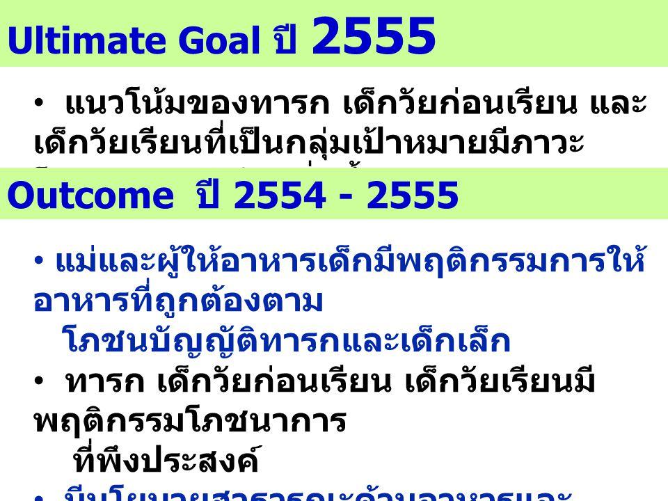 Ultimate Goal ปี 2555 แนวโน้มของทารก เด็กวัยก่อนเรียน และ เด็กวัยเรียนที่เป็นกลุ่มเป้าหมายมีภาวะ โภชนาการสมวัยเพิ่มขึ้น Outcome ปี 2554 - 2555 แม่และผ