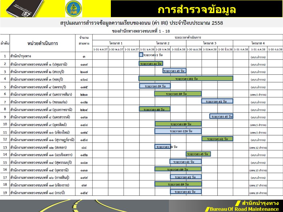 การสำรวจข้อมูล  สำนักบำรุงทาง  Bureau Of Road Maintenance