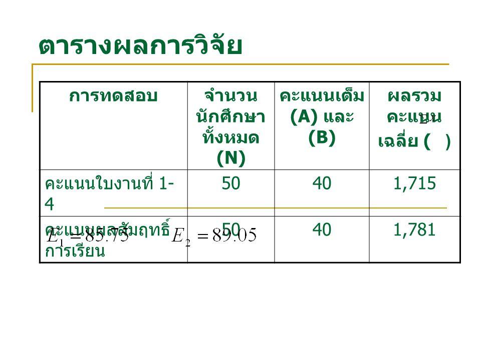* มีนัยสำคัญทางสถิติที่ระดับ.05 (= ±1.6425) ตารางผลการวิจัย การทดสอบจำนวน นักศึกษา ทั้งหมด (N) คะแนนเต็ม (A) และ (B) ผลรวม คะแนน เฉลี่ย ( ) คะแนนก่อนเรียน (4 ใบงาน ) 50401,687 คะแนนหลังเรียน 5040 ค่าคำนวณจากตาราง t – test = -2.223