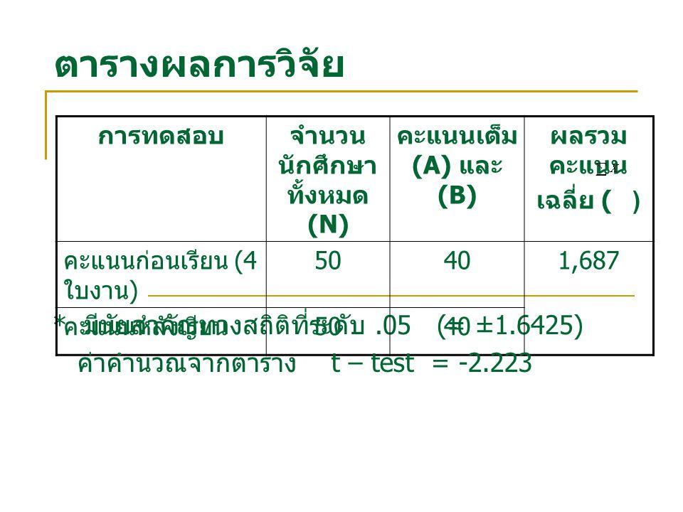 ตารางผลการวิจัย รายการการประเมินค่า และ ลำดับ ที่ ระดับ ด้านเนื้อหาและการ ดำเนินเรื่อง 4.37 และ 12.77 4 มาก ด้านภาพ และภาษา 4.41 และ 12.54 3 มากที่สุด ด้านตัวอักษรและสี 4.51 และ 14.16 2 มากที่สุด ด้านใบงาน 4.57 และ 13.96 1 มาก รวม 4.47 และ 13.36 - มาก