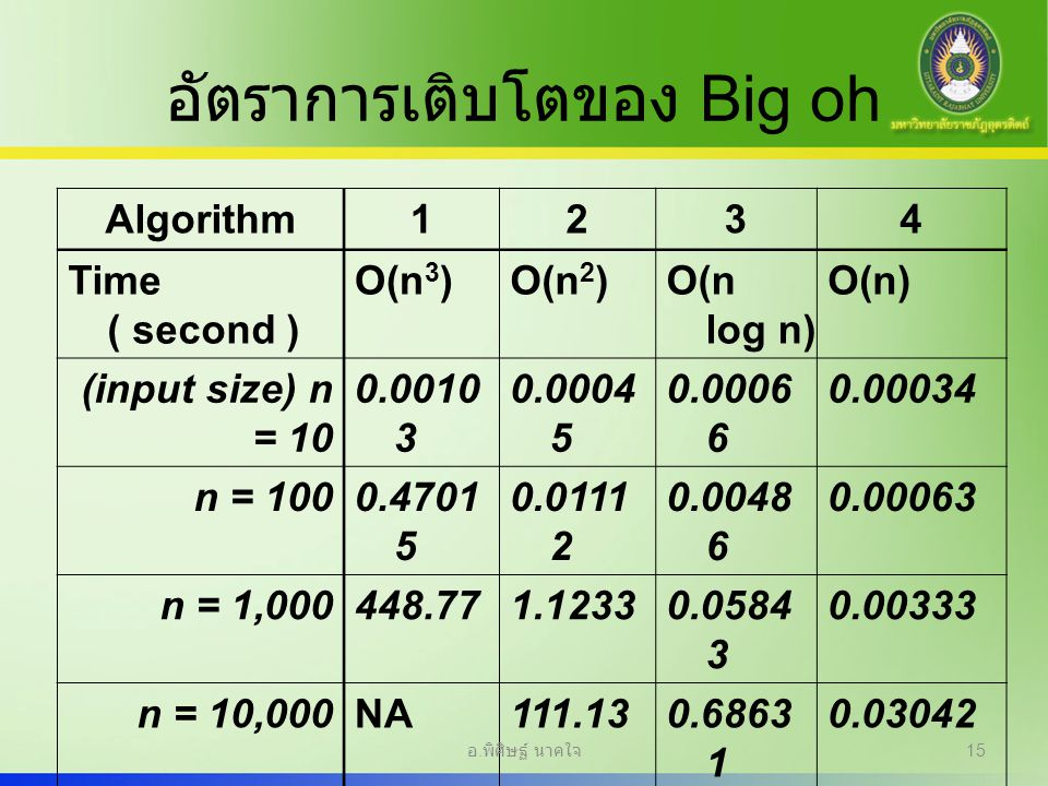 อัตราการเติบโตของ Big oh Algorithm1234 Time ( second ) O(n 3 )O(n 2 )O(n log n) O(n) (input size) n = 10 0.0010 3 0.0004 5 0.0006 6 0.00034 n = 1000.4701 5 0.0111 2 0.0048 6 0.00063 n = 1,000448.771.12330.0584 3 0.00333 n = 10,000NA111.130.6863 1 0.03042 n = 100,000NA 8.01130.29832 อ.