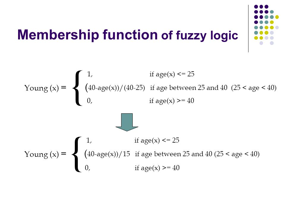 Membership function of fuzzy logic Young (x) = { 1, if age(x) <= 25 ( 40-age(x))/(40-25) if age between 25 and 40 (25 < age < 40) 0, if age(x) >= 40 Y