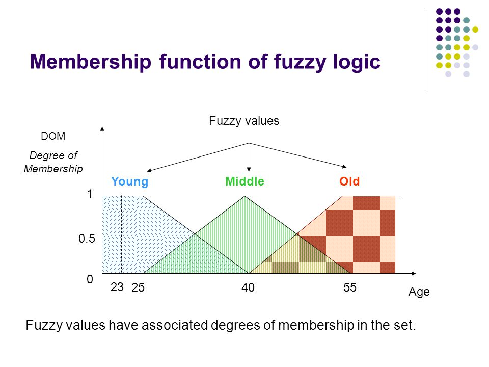 Membership function of fuzzy logic Age 254055 YoungOld 1 Middle 0.5 DOM Degree of Membership Fuzzy values Fuzzy values have associated degrees of memb